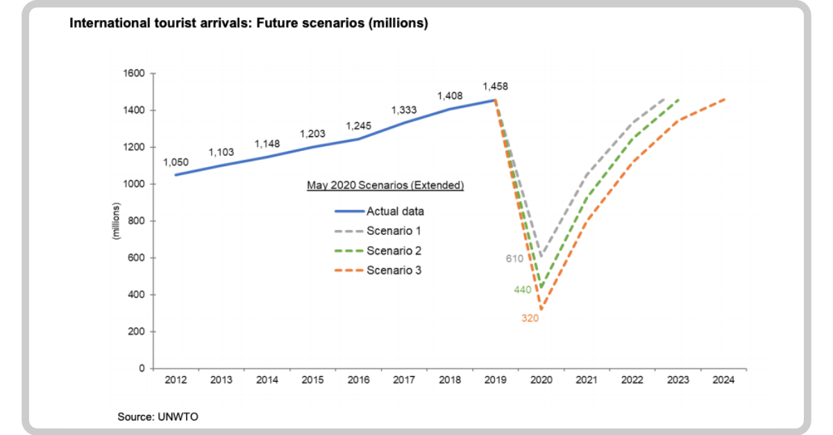 International tourist arrivals: Future scenarios (millions)